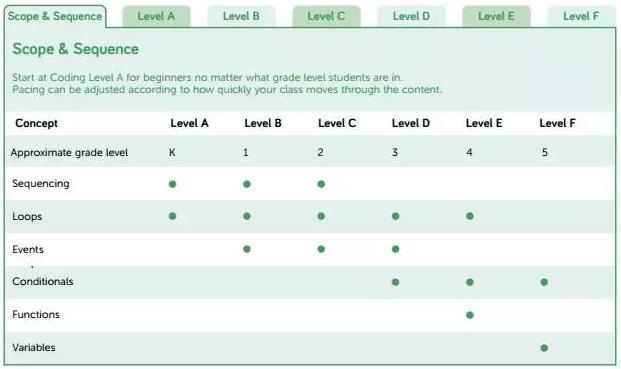 少儿编程教育该怎么教?我们看看美国CSTA计算机教育标准!-少儿编程教育网