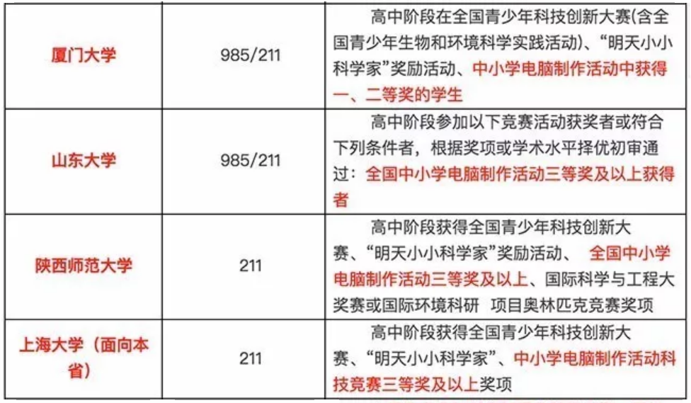 2017年985/211名校自主招生认可的计算机竞赛汇总-少儿编程教育网