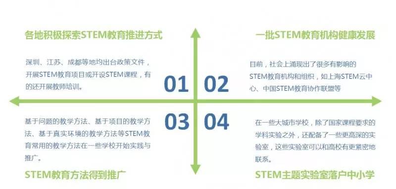 中国STEM教育白皮书:中国STEM教育2029创新行动启动-少儿编程教育网