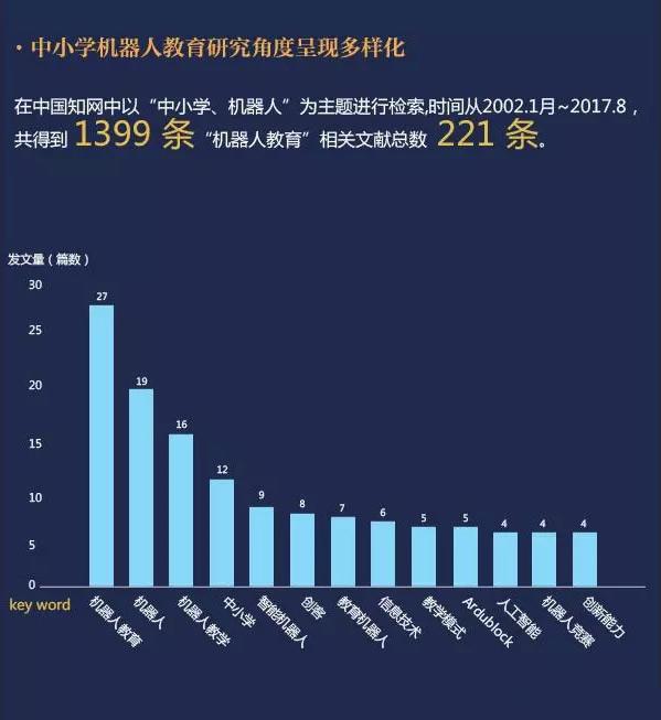 中国电子学会:2017中小学机器人STEM教育研究-少儿编程教育网