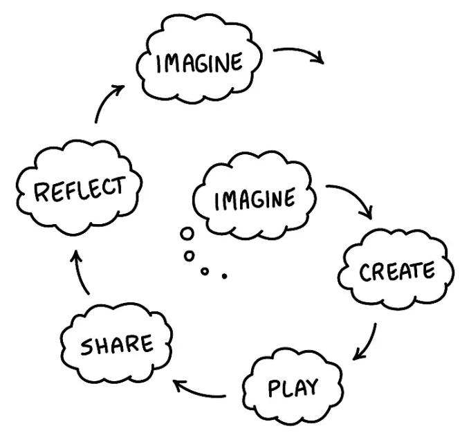 Scratch创始人Resnick教授总结的10条培养孩子创造力的技巧-少儿编程教育网