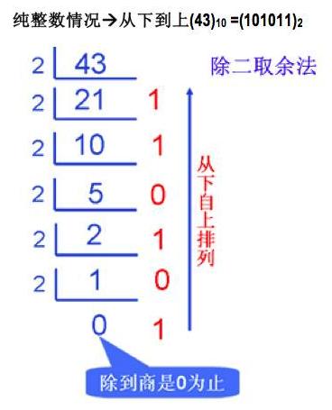 NOIP初赛复习(一)数制转换-少儿编程教育网