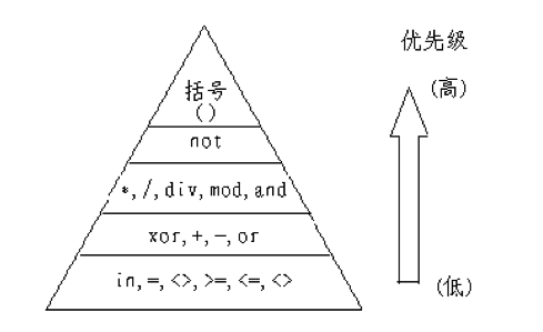 NOIP复赛复习(七)STL容器与字符串模板