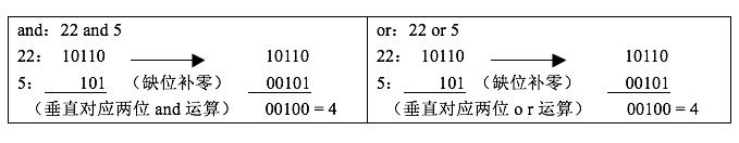 NOIP初赛复习(二)逻辑运算-少儿编程教育网