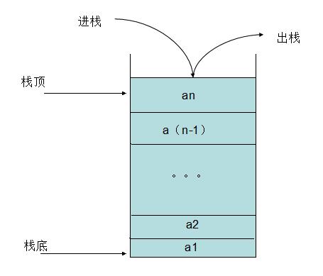 NOIP初赛复习(三)栈与卡特兰数-少儿编程教育网