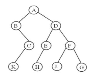 NOIP初赛复习(四)二叉树的遍历和性质-少儿编程教育网