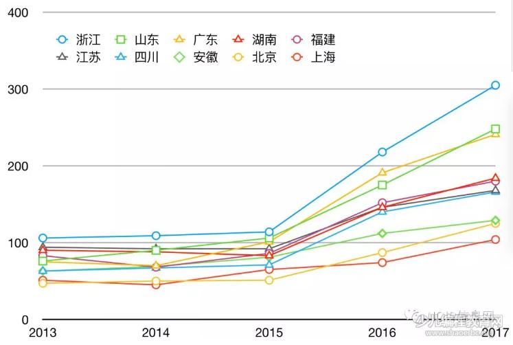 信息学竞赛获奖率稳定,近5年来参与人数迅猛增长-少儿编程教育网