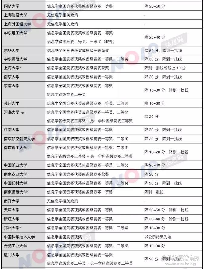 """2018年高校""""信息学""""自主招生政策汇总,信奥赛竞争力加强!-少儿编程教育网"""