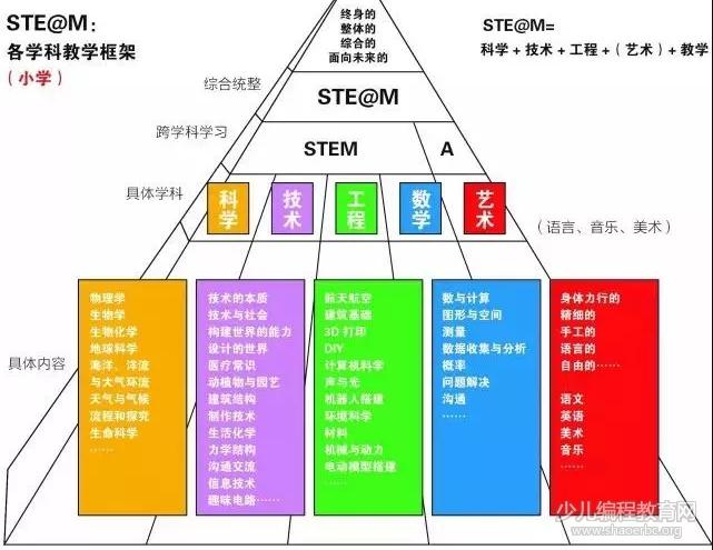 STEAM教育体系,世界公认的STEAM教育人才培养方案!-少儿编程教育网