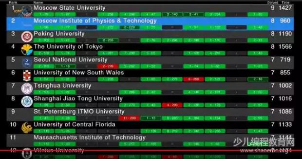 """北京大学再次摘金""""计算机奥林匹克""""?一起来看看这个编程竞赛!-少儿编程教育网"""