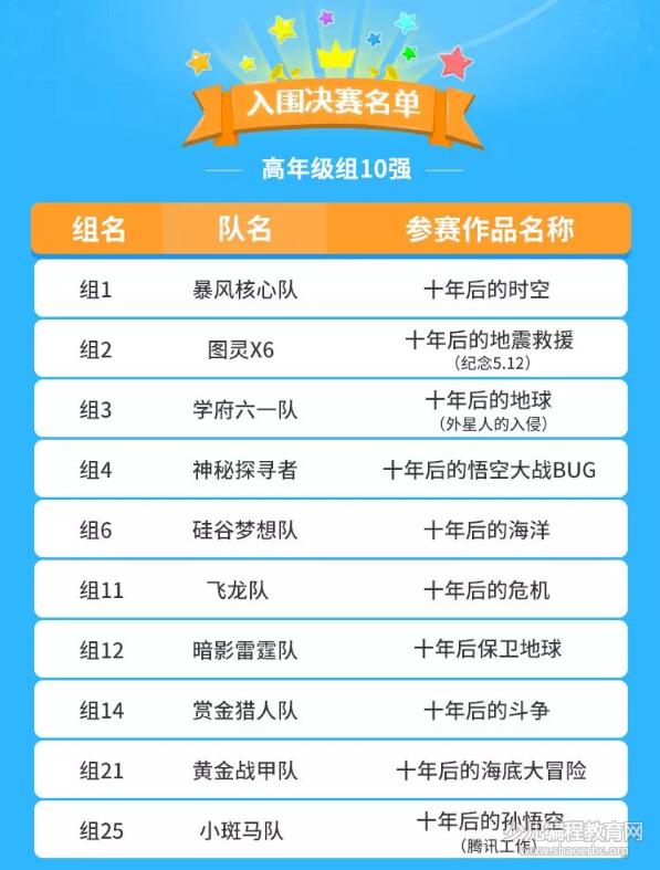 腾讯TCC首届少儿编程挑战赛:十强入围名单重磅发布!-少儿编程教育网
