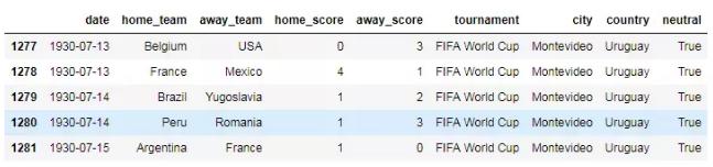 用Python编程分析4W场球赛后,2018世界杯冠军竟是…-少儿编程教育网