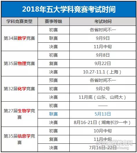 2018-2019学年自主招生大事记,一文了解自主招生!-少儿编程教育网