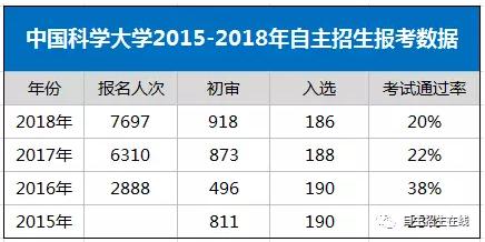 中国科技大学自主招生:优惠政策很给力,考试难到怀疑人生!-少儿编程教育网