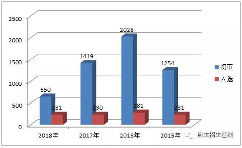 南京大学自主招生:考试相对华五容易,入选60%为本地考生!-少儿编程教育网