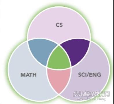 除了编程,中小学领域计算机科学教育应该学什么?-少儿编程教育网