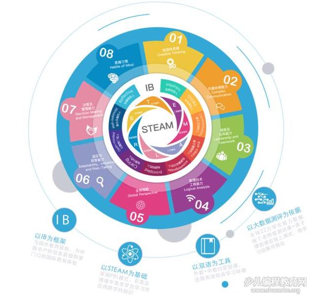 X SCHOOL未来学院,将推动中国STEAM教育进入3.0时代!-少儿编程教育网