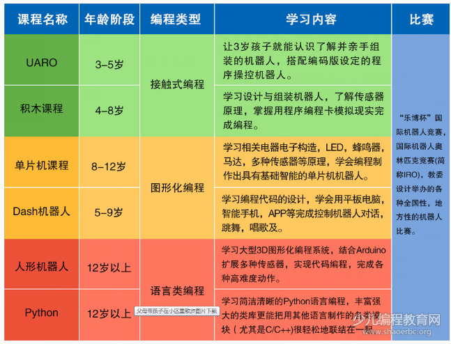 STEAM教育专题 | 乐博乐博机器人教育解决中国素质教育痛点-少儿编程教育网