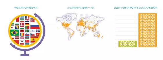 2018中国少儿编程一小时,最大型的少儿编程公益活动即将开启!-少儿编程教育网