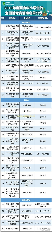 教育部:2019年度中小学生全国性竞赛活动名单公示-少儿编程教育网